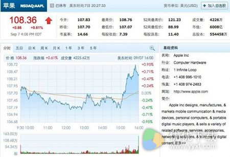 iPhone 7发布:苹果股价小幅上涨