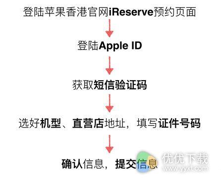 iphone7港版怎么购买3