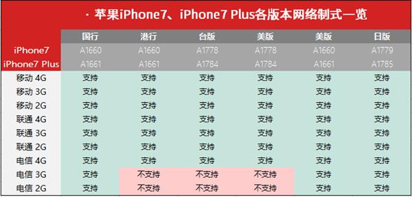 苹果7 A1660和A1661有什么区别呢?