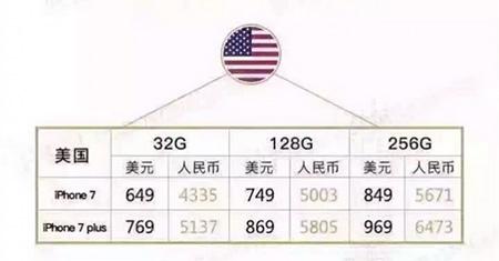 iPhone7各版本售价对比3