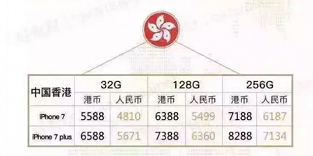 iPhone7各版本售价对比4