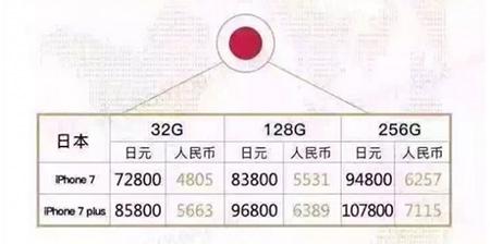 iPhone7各版本售价对比5