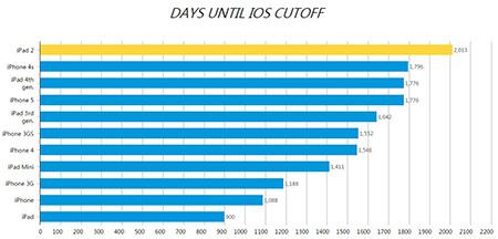 苹果支持iOS设备:这些苹果产品最长命