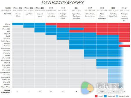 苹果支持iOS设备:这些苹果产品最长命2