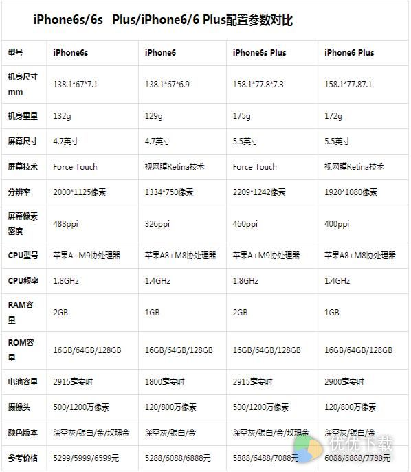 苹果7和苹果6配置参数对比