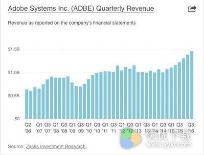 Adobe创营收新纪录:订阅业务业绩增长2