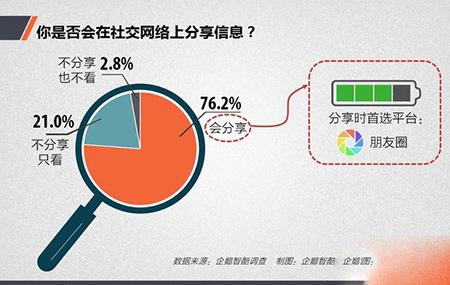 中国网民社交法则:你真的懂中国网民吗2