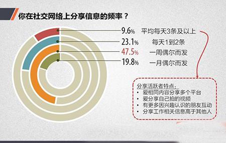 中国网民社交法则:你真的懂中国网民吗3