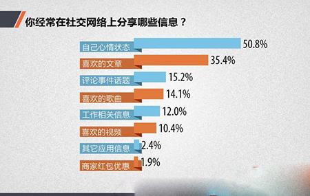 中国网民社交法则:你真的懂中国网民吗4