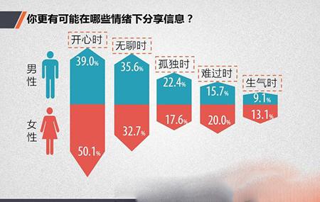 中国网民社交法则:你真的懂中国网民吗5