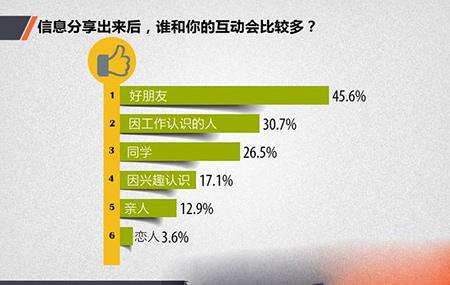 中国网民社交法则:你真的懂中国网民吗6