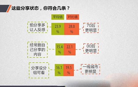 中国网民社交法则:你真的懂中国网民吗7
