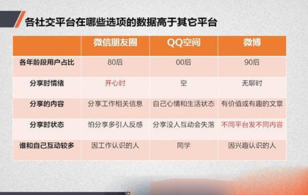 中国网民社交法则:你真的懂中国网民吗8
