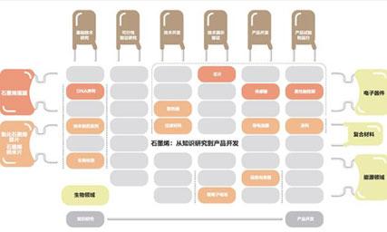 石墨烯产业:主要停留在研发阶段
