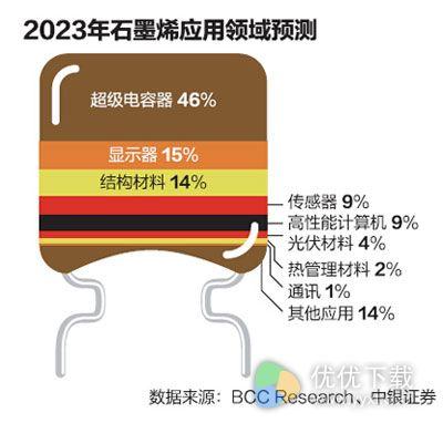 石墨烯产业:主要停留在研发阶段2