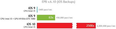 iOS10系统性验证机制存在大漏洞:被破解速度是之前的2500倍3