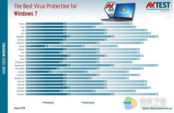 Win7杀毒软件测试满分来袭