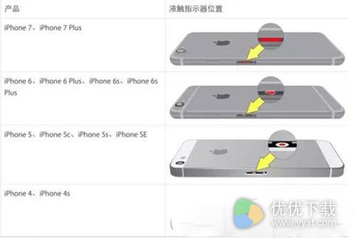 iPhone7/7Plus黑屏解决办法2