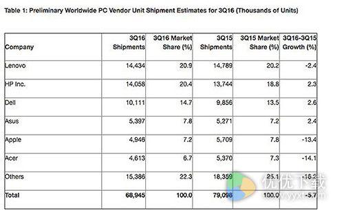全球PC出货量下滑:联想跌幅最大第一地位受威胁