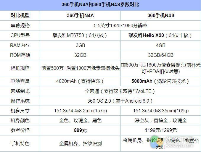 360手机N4A与N4S区别2