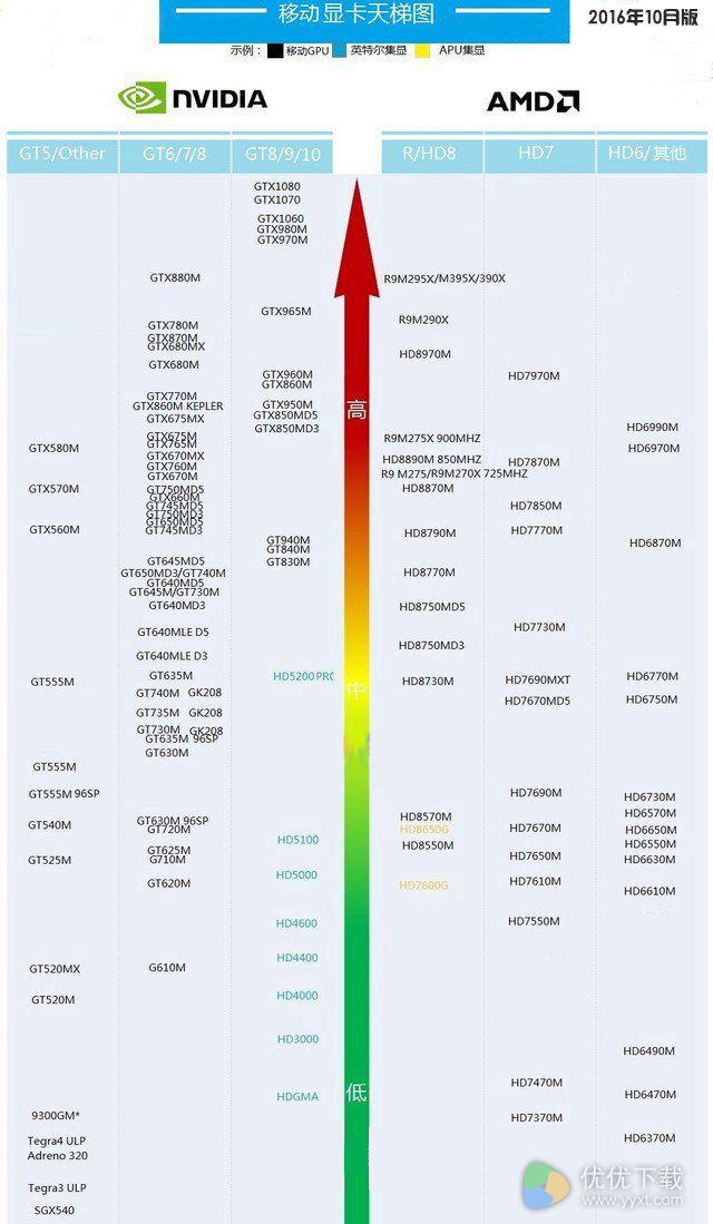 笔记本显卡天梯图2016年10月