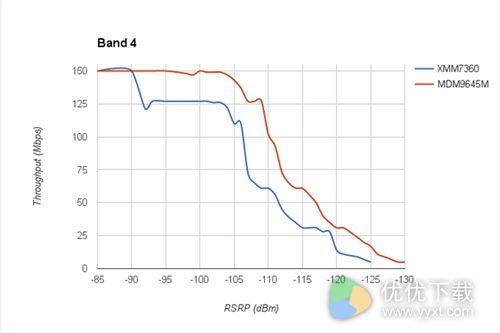 iPhone 7高通、Intel基带两个版本测试:差距甚大2