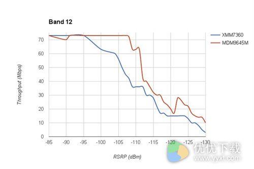 iPhone 7高通、Intel基带两个版本测试:差距甚大3