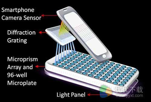 智能手机能够检测癌症:准确率高达99%