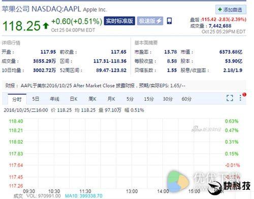 中国营收严重下滑!苹果新财报公布:利润大跌2