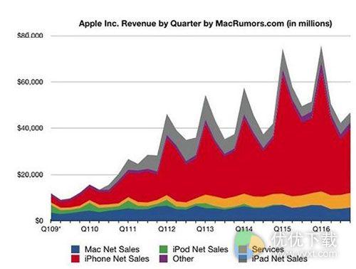 苹果发布2016财年第四财季业绩:全年营收15年来首降
