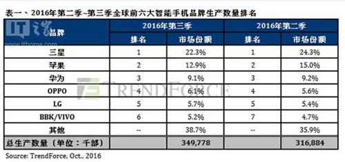 苹果发布2016财年第四财季业绩:全年营收15年来首降7