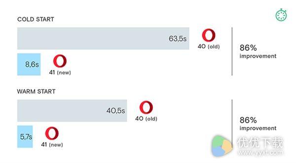 Opera 41发布:性能升级,更省电!