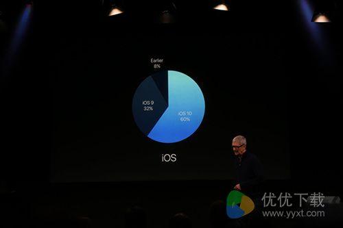 苹果发布会第三场 库克秀iOS10更新率嘲讽安卓