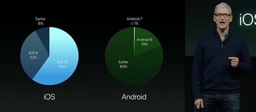 苹果发布会第三场 库克秀iOS10更新率嘲讽安卓2
