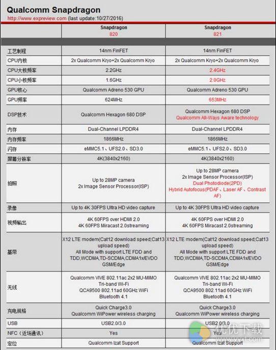骁龙821处理器等于骁龙820超频版2