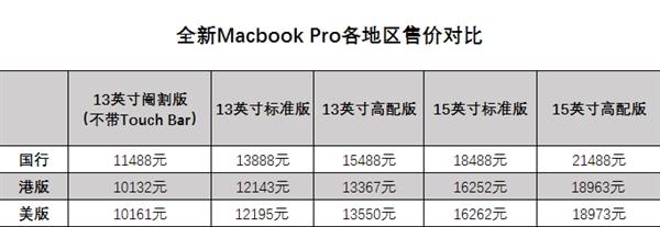 全新MacBook Pro 2016买哪个地区版本更划算?