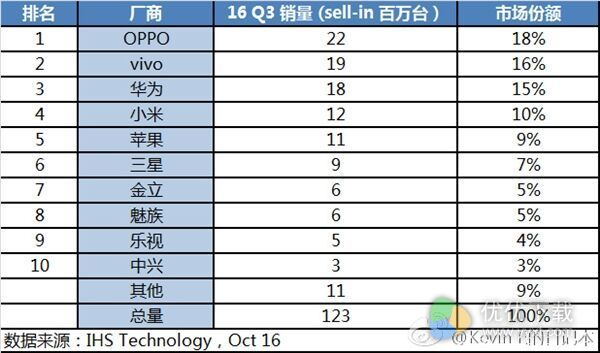 2016第三季度中国手机销量排行榜