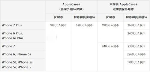 iPhone7屏幕碎了解决办法及换屏价格介绍2