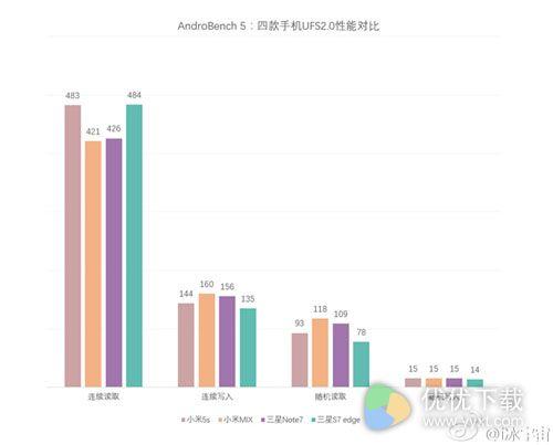 AndroBench 更新:四款UFS 2.0旗舰机闪存速度较比2