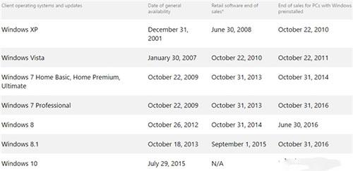 微软OEM授权将停止 Win7/8.1彻底清出市场2