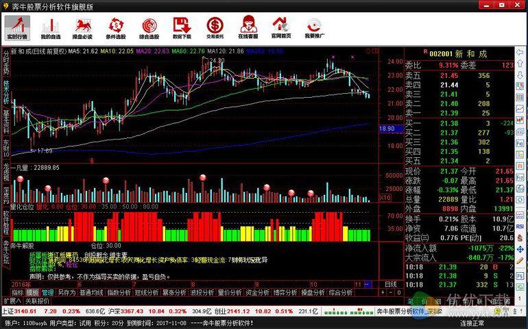 奔牛股票分析软件官方版 v7.0 - 截图1