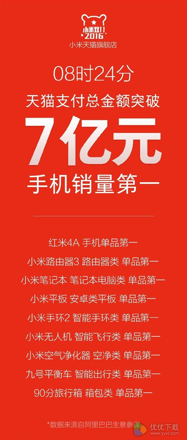 2016天猫小米双十一销售单品排行榜