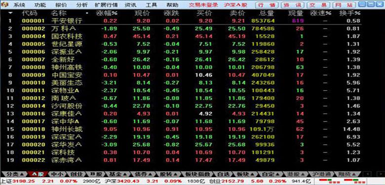 九州证券通达信官方版 v1.04