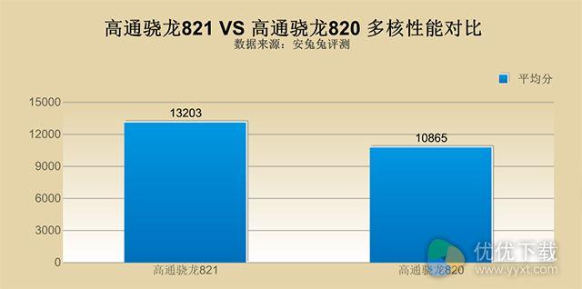 骁龙820和821区别