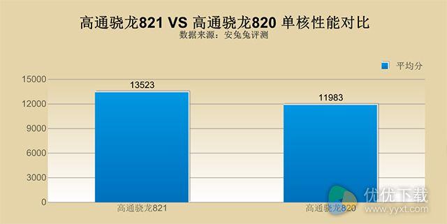 高通骁龙821相比骁龙820提升多少?骁龙821和骁龙820对比分析