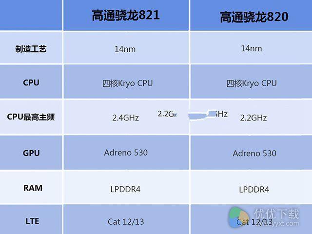 骁龙820和骁龙821处理器对比介绍