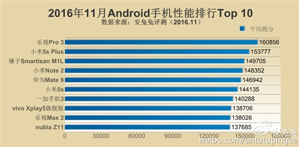 安兔兔11月手机性能排行榜TOP10