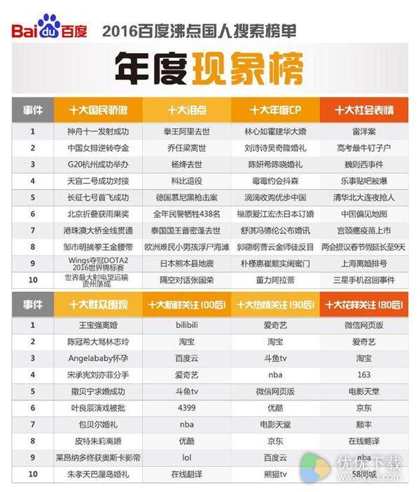 百度2016热搜榜出炉:蓝瘦香菇成最热流行词