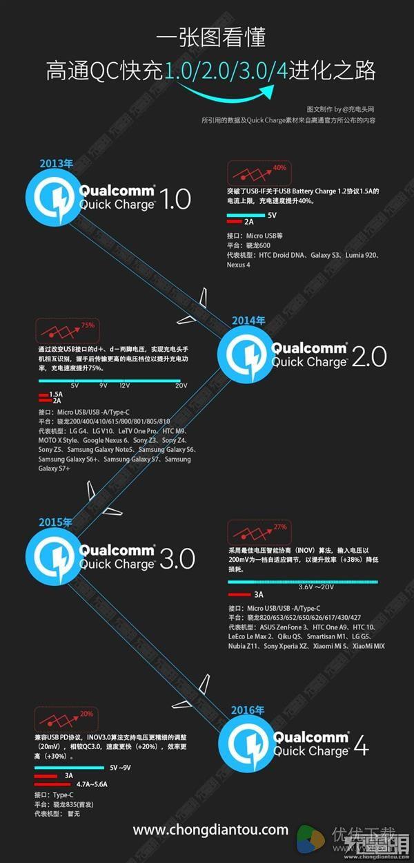 高通QC4.0参数