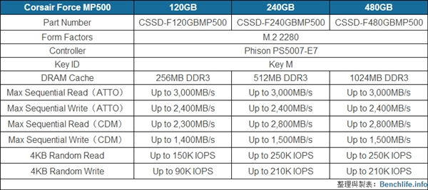 3GB/s狂飙!海盗船发布Force MP500 M.2 SSD:群联主控